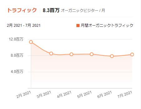 ubersuggest トラフィック グラフ